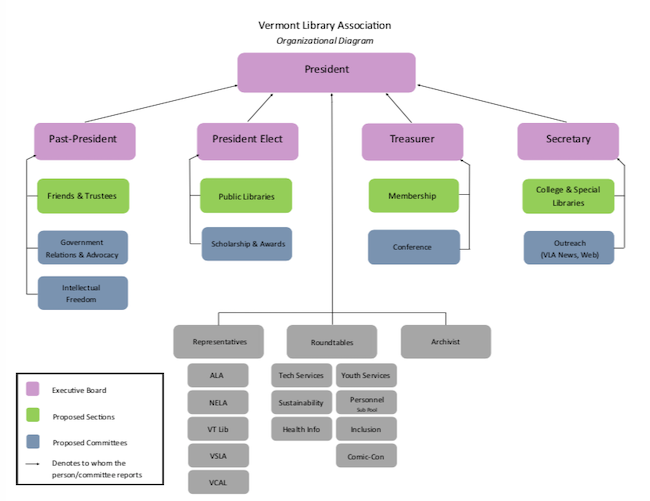 organizational chart for VLA showing the main offices (Pres, Past Pres, Pres Elect, Treasurer and Secretary, and the split up underneath them to be explained in the post